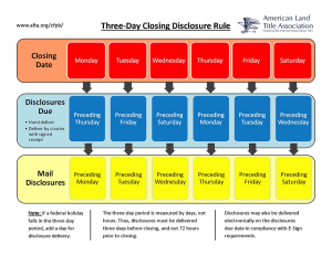 ALTA%20Three-Day%20Closing%20Disclosure%20Rule