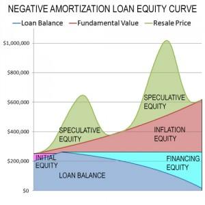 negativeamortizationloan