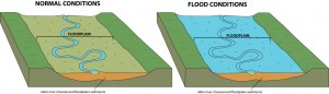 What About A Home Located In A Flood Plain?
