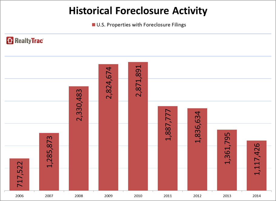 Historical-Foreclosure-Activity